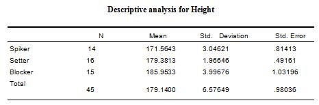 anthropometrical variables